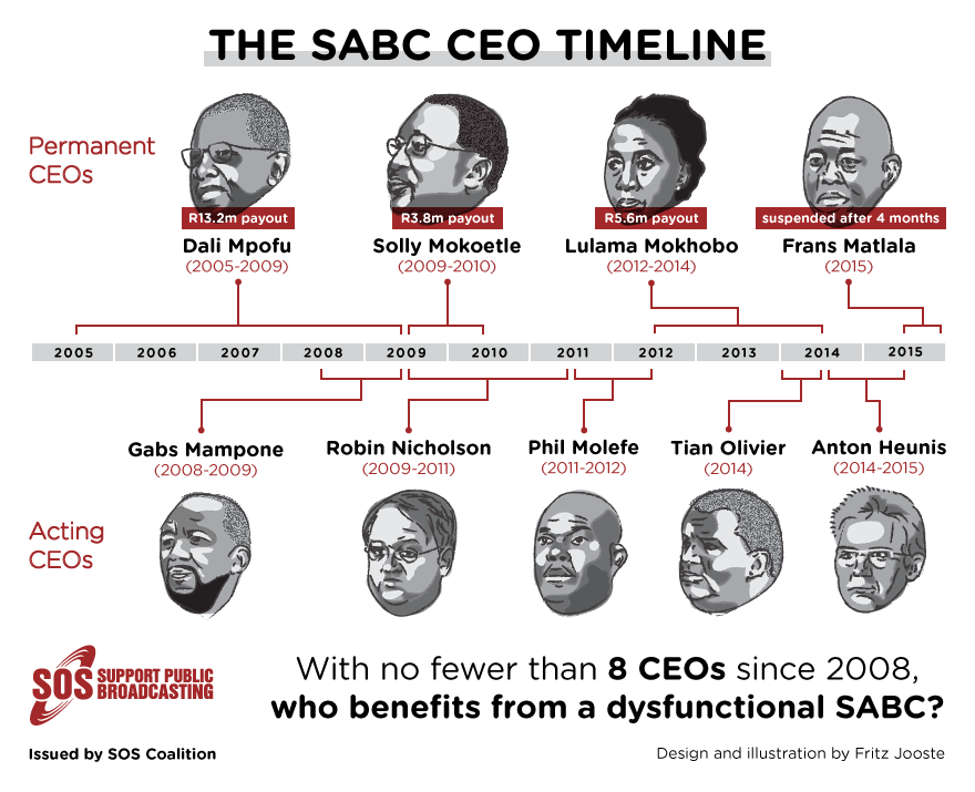 SABC-CEO-infographic_v1.1_reduced-margin