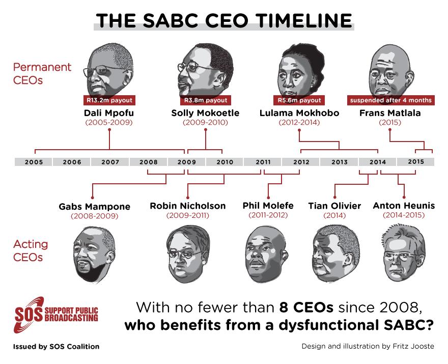 SABC-CEO-infographic_v1.1_reduced-margin